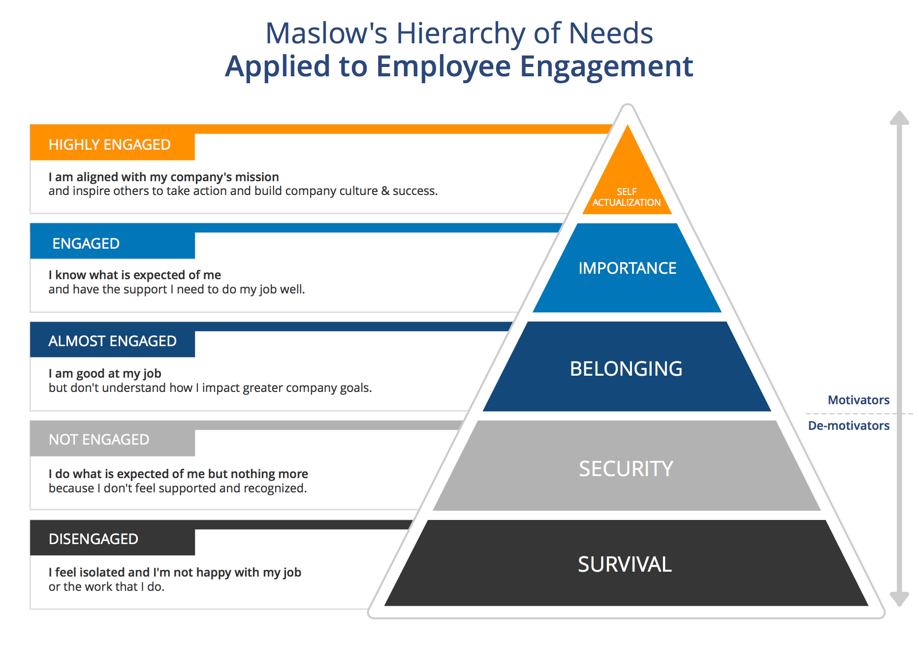 maslow's hierarchy of needs in relation I wrote my doctoral dissertation on maslow and i am both bothered by the over-use and, more importantly, the abuse of maslow's hierarchy of needs three quick points.